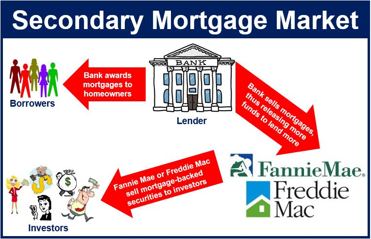 What is the secondary mortgage market? Definition and Meaning - Market Business News