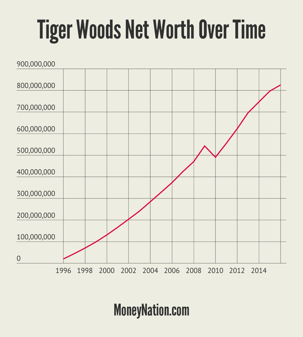 tiger woods net worth in 2009
