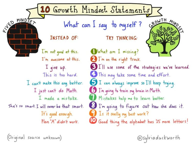 Teaching Growth Mindset With Sylviaduckworth Sketchnote