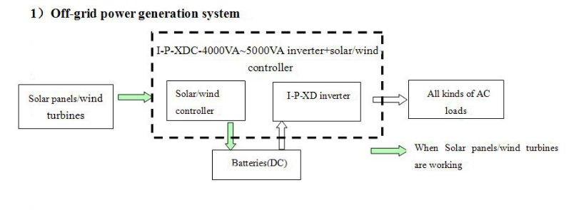 3000w inverter wiring diagram