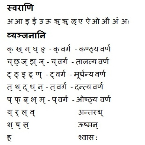 Sanskrit Varnamala (Alphabets) by Vinay R Nair Free Listening on - sanskrit alphabet chart