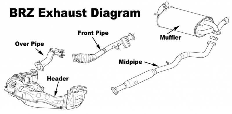 brz exhaust system diagram below which shows the route your exhaust