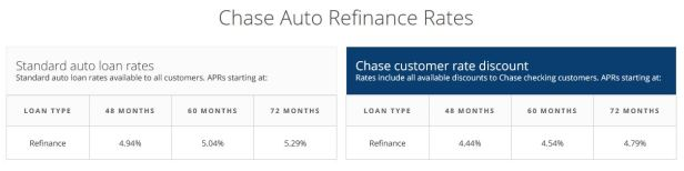 How to refinance your auto loan and possibly save hundreds of dollars a year - Clark Howard