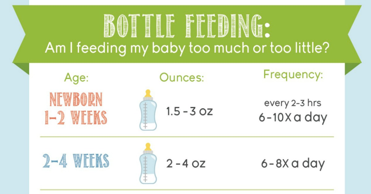 Bottle Feeding Am I Feeding My Baby Too Much or Too Little? - baby feeding chart