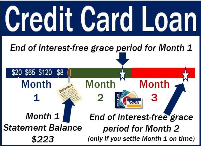 Credit card loan - definition and meaning - Market Business News
