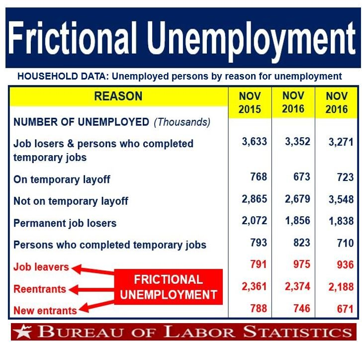 What is frictional unemployment? Definition and meaning ...