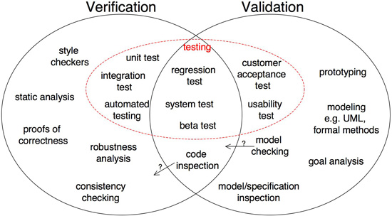 The difference between Verification and Validation Serendipity