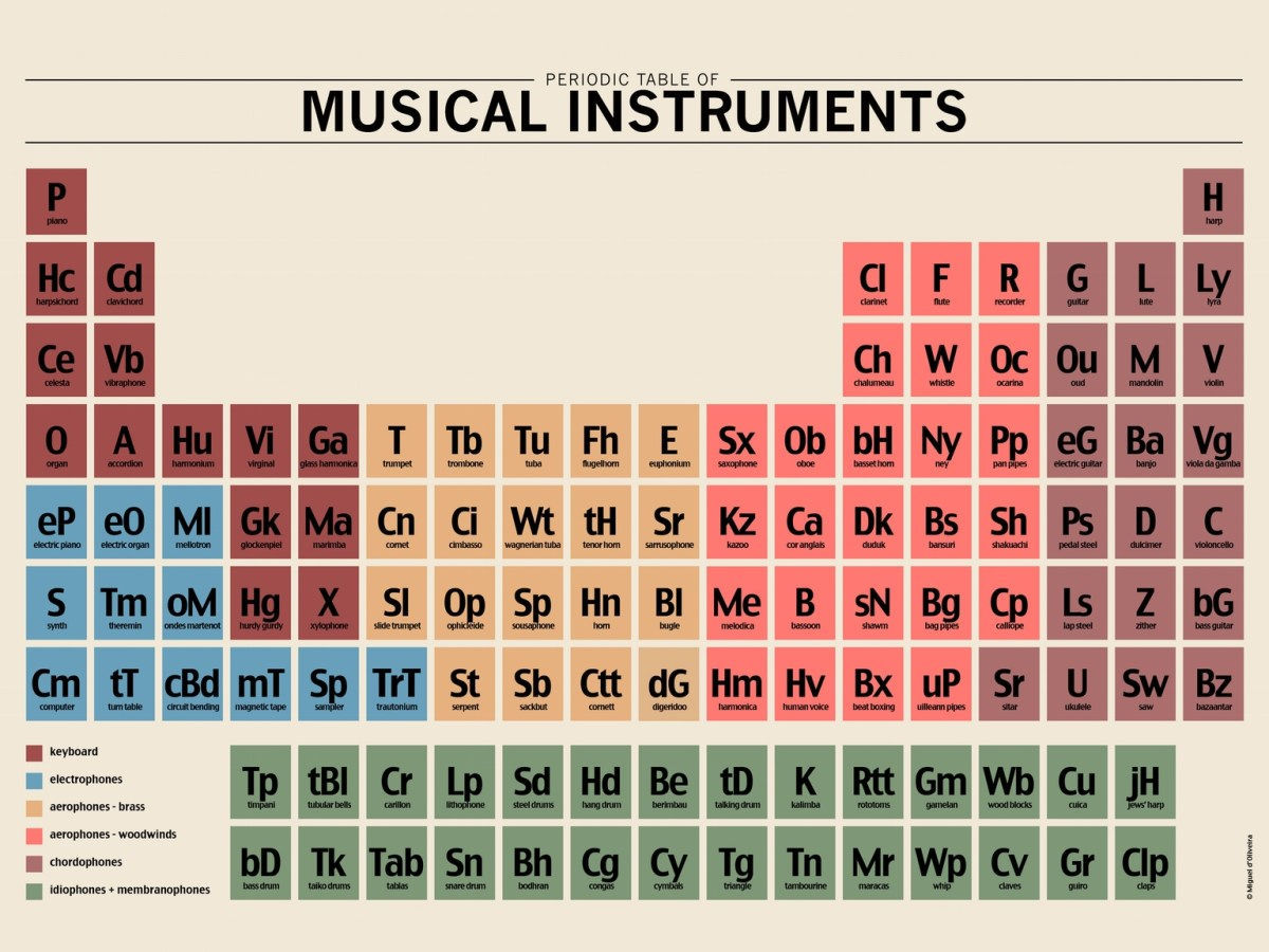 Breaking Bad Quotes Wallpaper Periodic Table Of Musical Instruments Posters Available In
