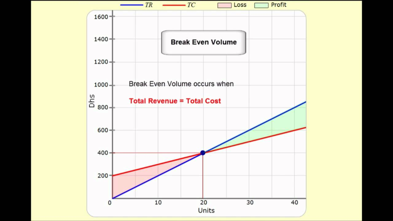 how to find break even point in excel