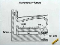 A Reverberatory Furnace - YouTube