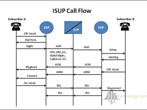 voice call flow diagram in gsm