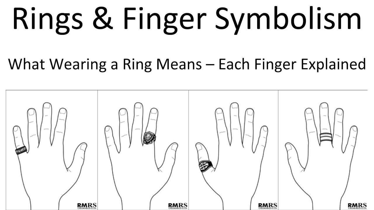 Rings & Finger Symbolism