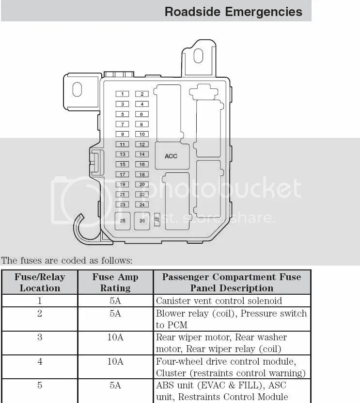 01 Escape Fuse Panel Diagram Wiring Diagram