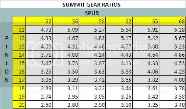 Summit Gear Ratio Chart