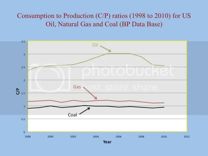 The Oil Drum A Reality Check on Oil Supply for Newt Gingrich