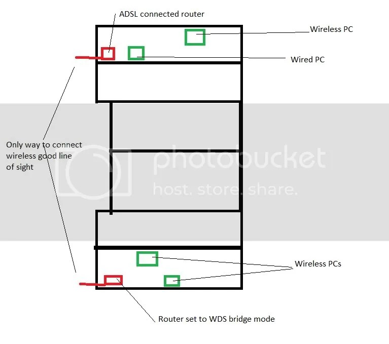 Router / Wireless bridge mode (wired not possible) (Diagram inside