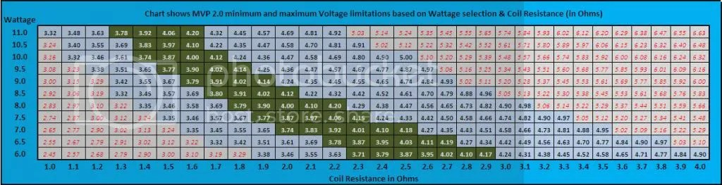 Helpful Chart For Pairing Atomizer Resistance To Battery Volts