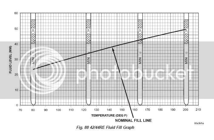 2003 saturn vue transmission fluid check