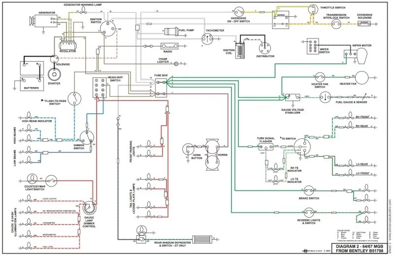 1980 Mg Wiring Diagrams - Wiring Diagram Progresif