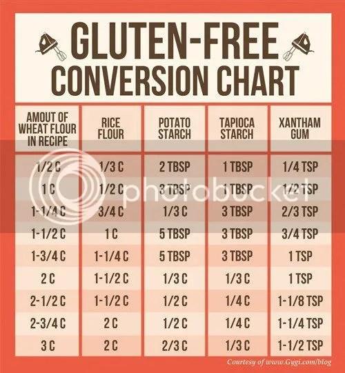 Gluten Free Conversion Chart - Cooking \ Baking The Homestead - cooking conversion chart