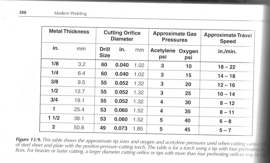 oxygen acetylene torch regulator gauge question - The 1947 - Present