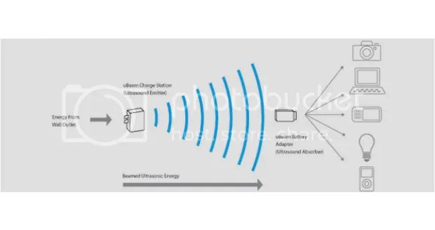 wireless power transmission technology