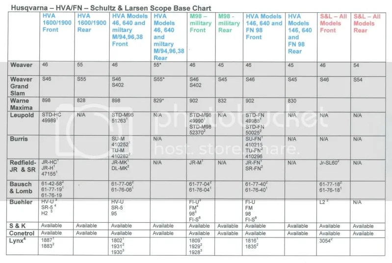 weaver scope base chart