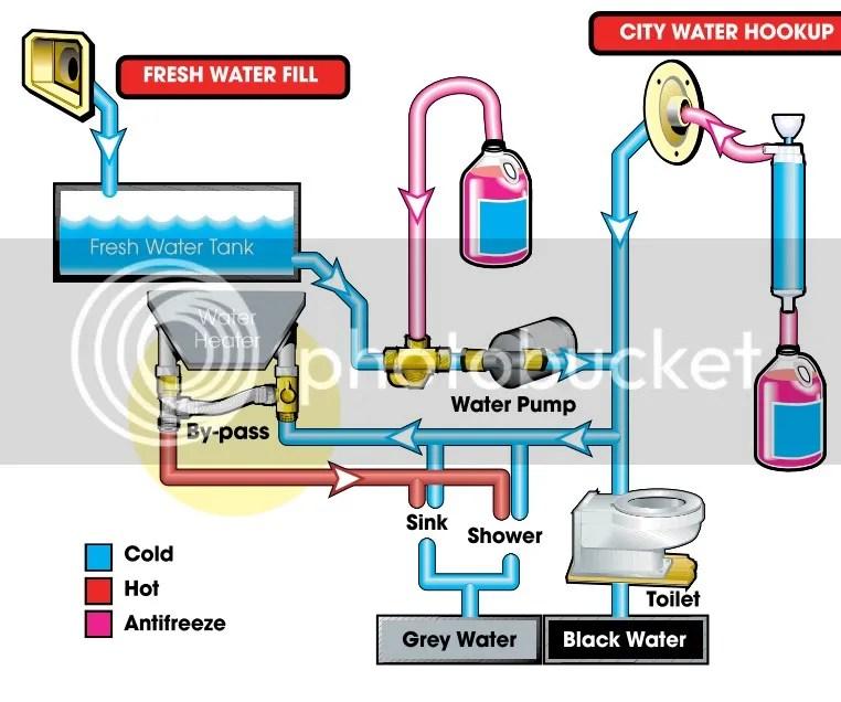 Rv Water Tank Diagram Wiring Diagram