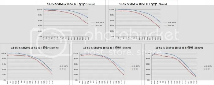 Canon EF-S 18-55mm IS STM vs EF-S 18-55mm IS II Comparison
