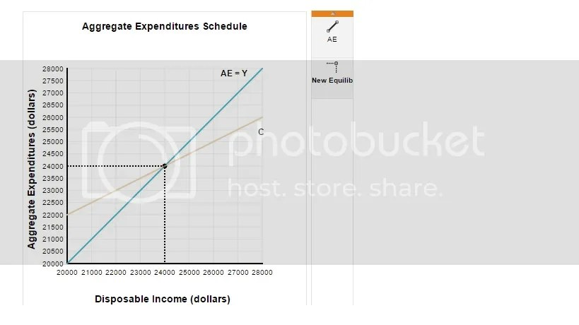 Solved The Graph Below Shows The Consumption Schedule For