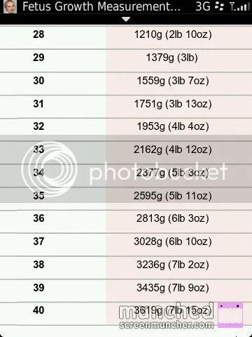 fetal weight chart - BabyCenter