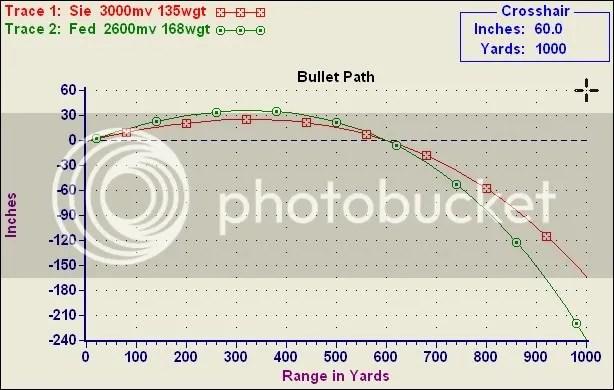 270 ballistics chart 150 grain - Denmarimpulsar