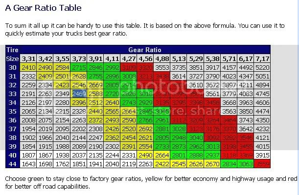 Gear ratio for non-towing - Ford F150 Forum
