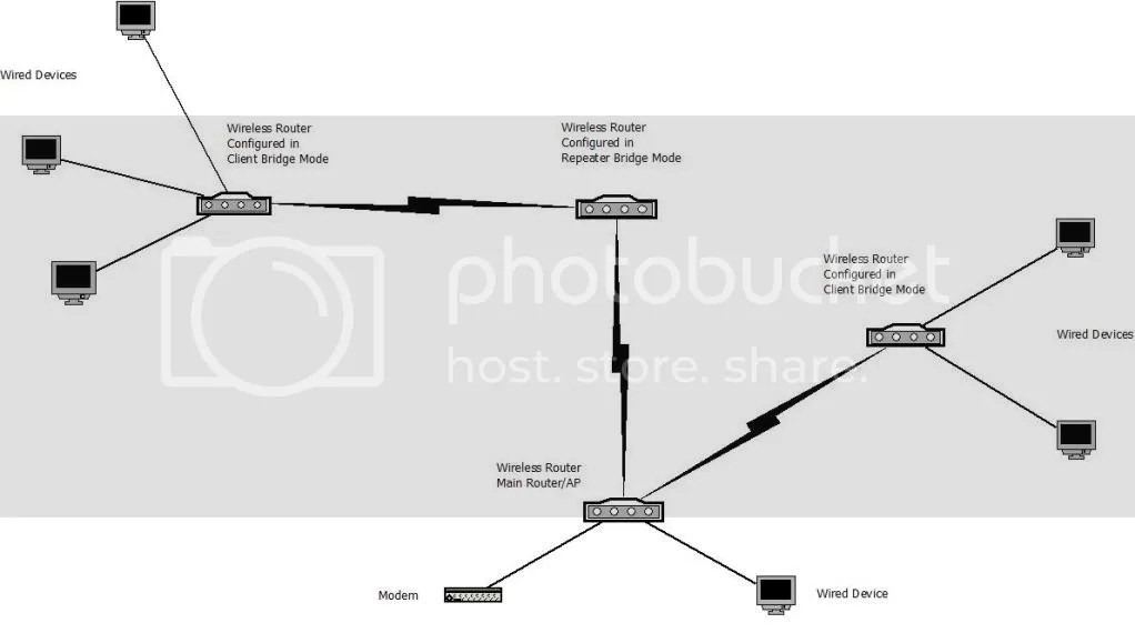DD-WRT Forum  View topic - Repeater Bridge Config - Will The Setup