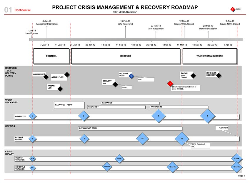 BDUK-75-project-crisis-recovery-roadmap-01-850