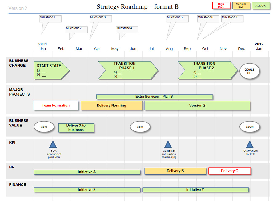 What is a Project Roadmap? Roadmap basics for Beginners