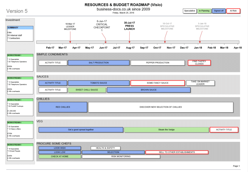 Roadmap Template Visio Costumepartyrun - It roadmap template visio