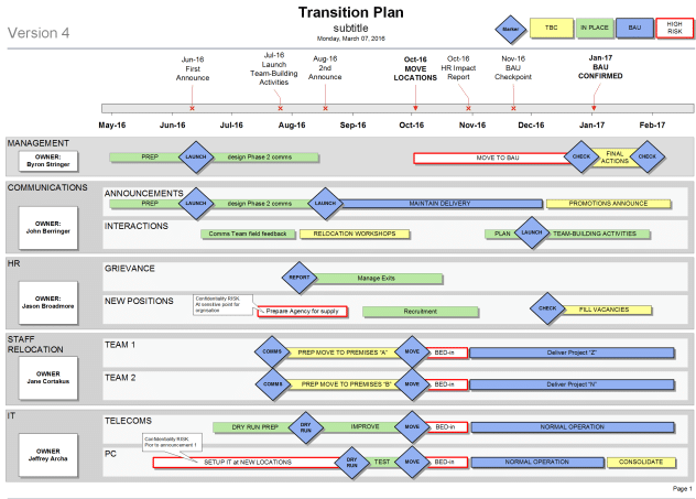 How To Create A Transition Plan For Your Organisation
