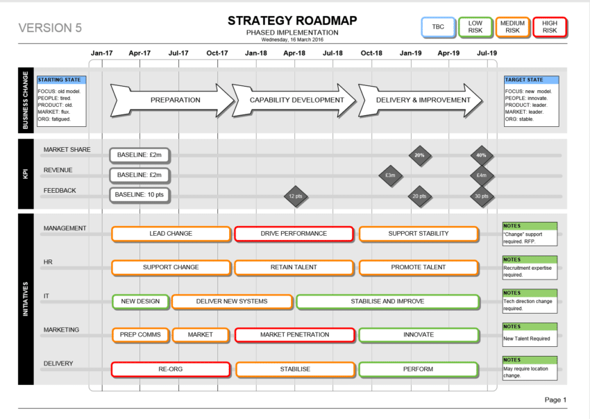 9 Free Strategic Planning Templates Smartsheet Strategy Roadmap Template Visio Kpi And Delivery