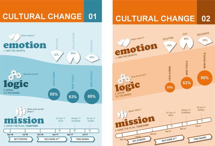 Cultural Change Template - Infographics Change Format - transition plan template