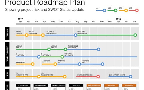 sample project roadmap - Roho4senses