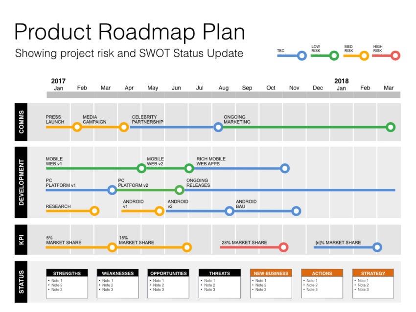 Product Plan Template Roadmaps, SWOT  PESTLE (Powerpoint)