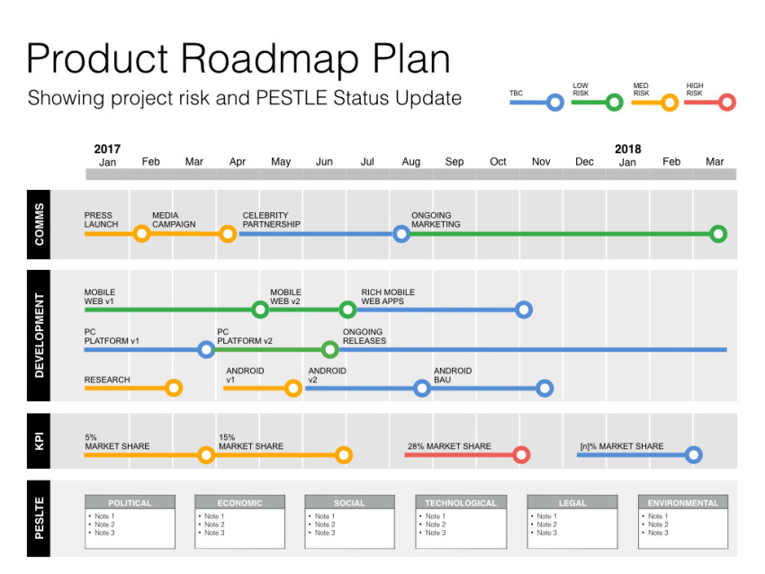 Keynote Roadmap Template with SWOT  PESTLE - product plan template