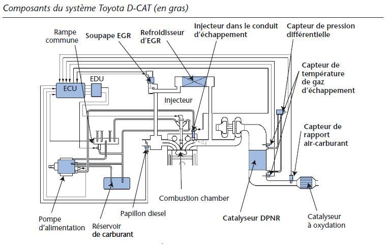 toyota schema moteur megane