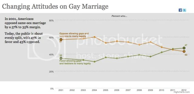From Pew Forum on Religion & Public Life
