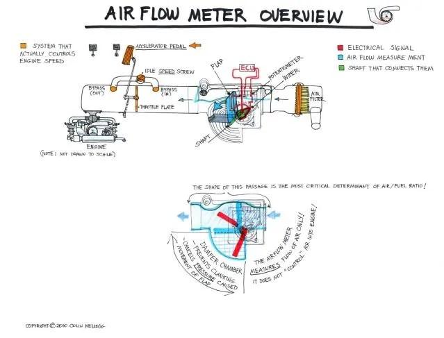 AFM Adjustment - Itinerant Air-Cooled