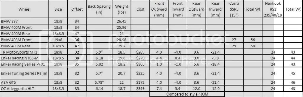 Biggest rims and tire size for F30 without issues
