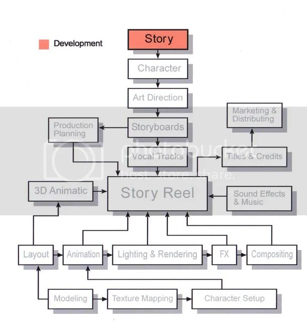 3d animation process flow chart