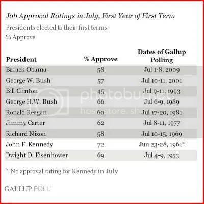 Obama Approval Rating In July Compared To The Last 8 Presidents (Chart)
