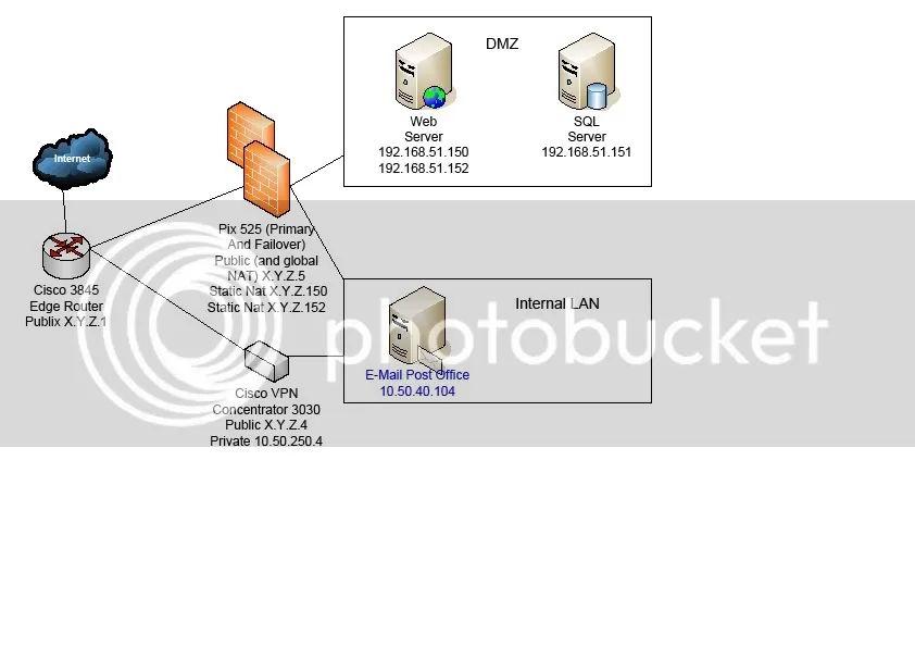 internet firewall dmz diagram